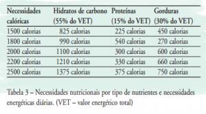 como calcular calorias consumidas al dia